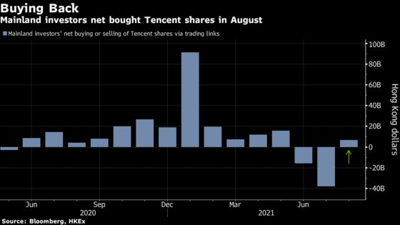 Tencent Snapped Up by China Traders After Two-Month Selloff