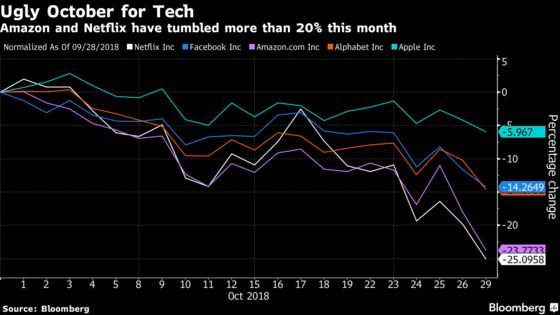 Amazon and Netflix Tumble as Tech Rout Extends to Fifth Week