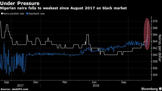 Naira's Black-Market Rate Down to Lowest in More Than a Year