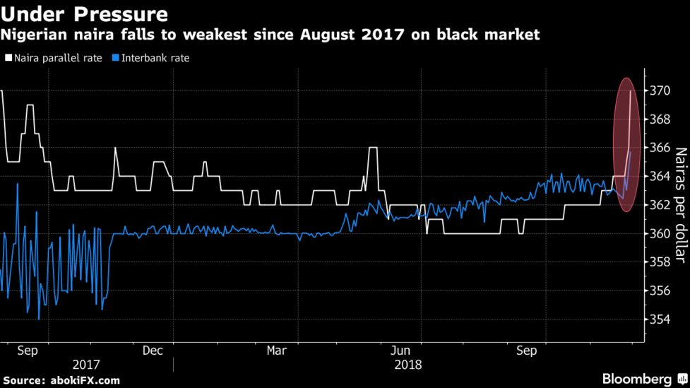 Nigerian Naira Falls To Weakest Since August 2017 On Black Market