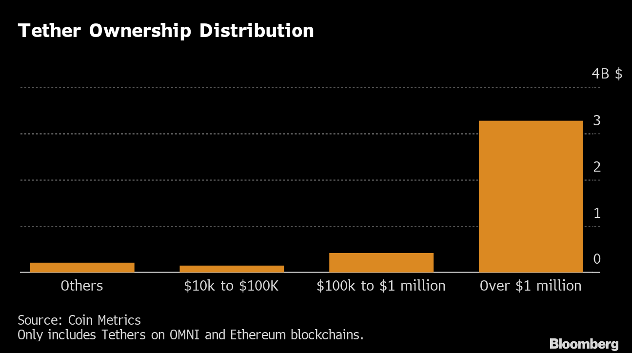 Just 318 Crypto Addresses Control 80% ofTether