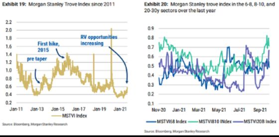 Treasury Arbitrage Traders Can't Wait for Fed to Start Tapering