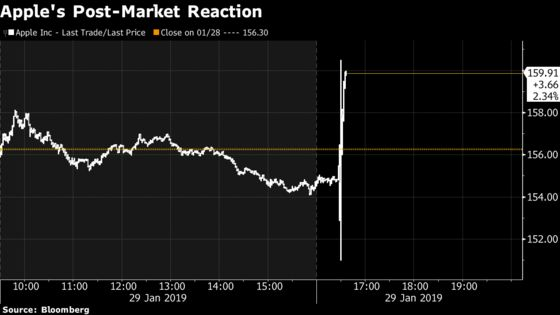 Apple Shares Rise as Earnings Edge Out Estimates