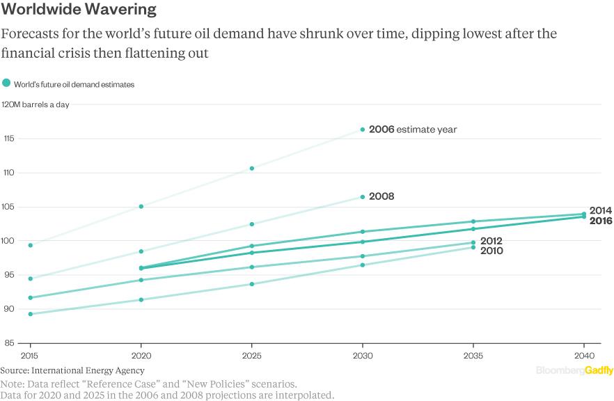 peak-oil-world-estimates