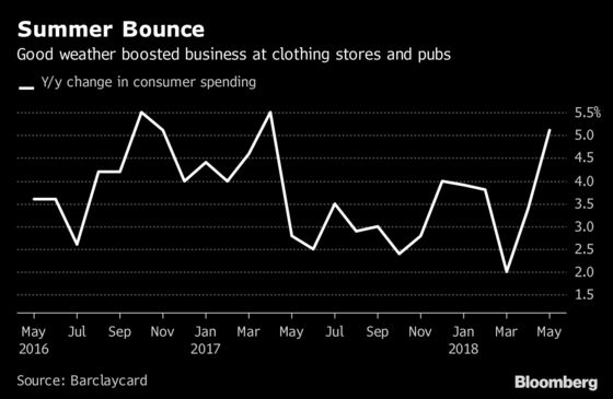 Sweltering May Sees British Consumers Head to the Stores