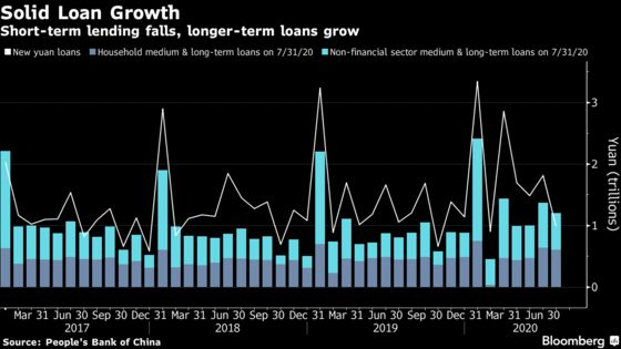 China's Credit Growth Slows in July as Stimulus Pared Back
