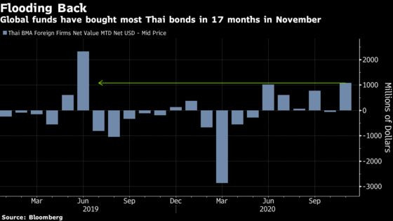 Funds Pile Into Thailand as Vaccine Progress Boosts Tourism Hopes