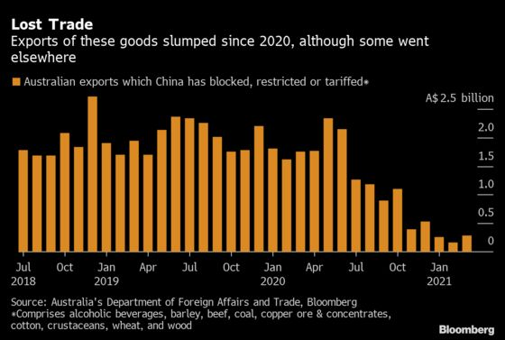 Australia Stays Sidelined as West Unites to Sanction China