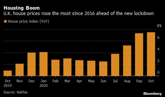 U.K. House Prices Climb Most Since 2016 Ahead of New Lockdown