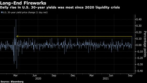 Treasury Yields Leap as Traders Accelerate Fed Rate Liftoff Bets