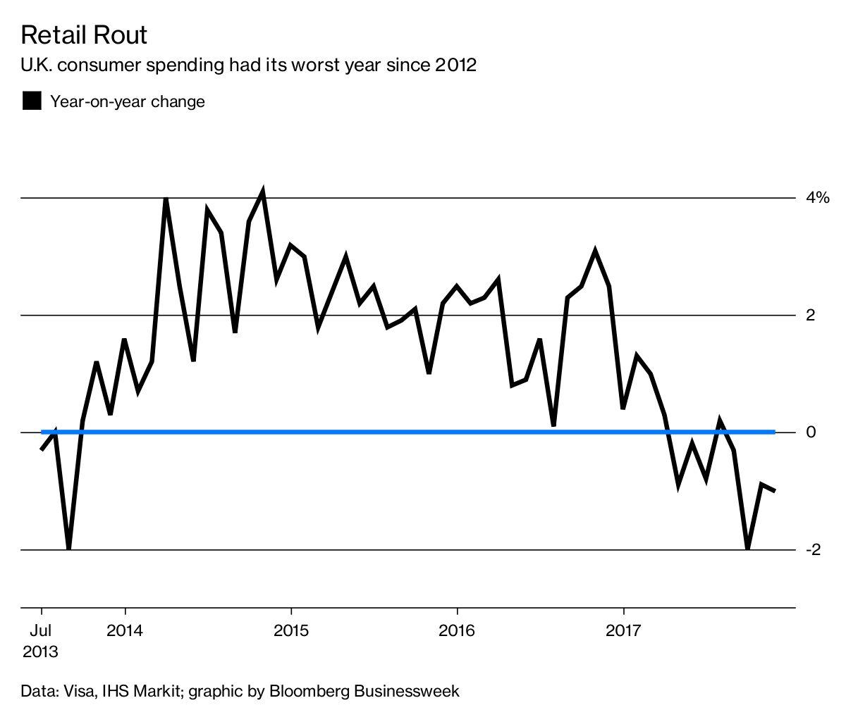 Gloomy Christmas For British Retailers Bloomberg