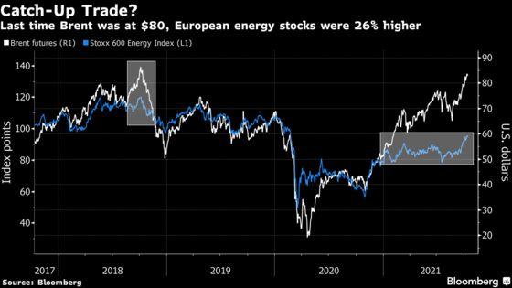 Trillion-Dollar ESG Boom Is Punishing Old-School Energy Stocks