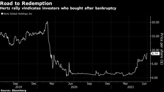 As Hertz Exits Bankruptcy, Reddit Crowd Pockets a Big Score