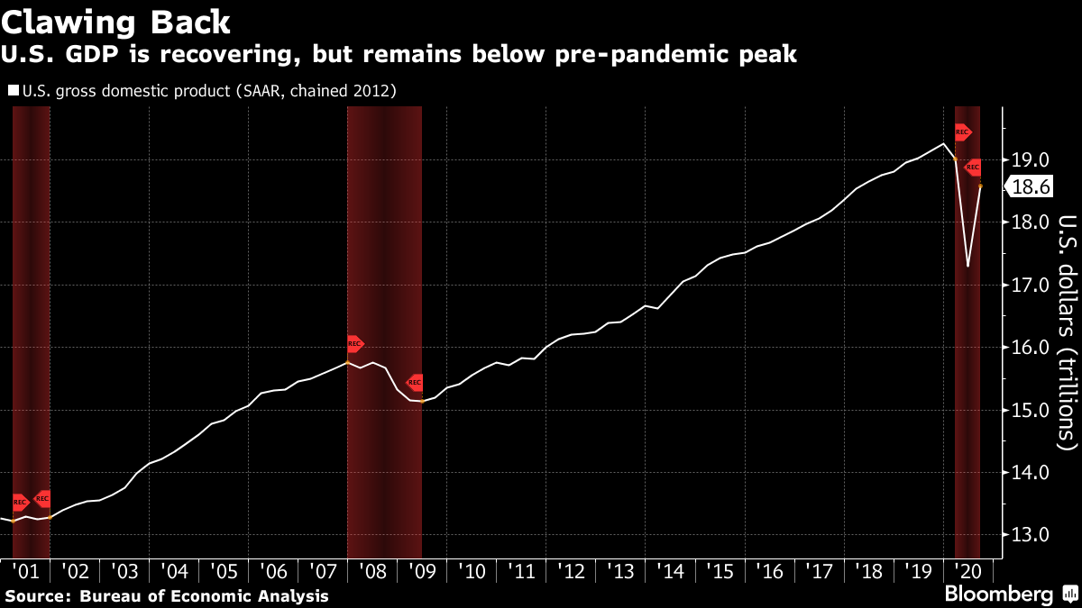 U.S. GDP is recovering, but remains below pre-pandemic peak