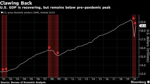 U.S. GDP is recovering, but remains below pre-pandemic peak