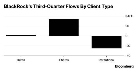 BlackRock Flows Disappoint Amid Institutional Investor Fears