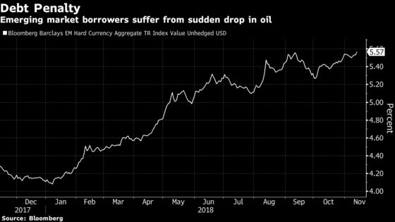 Oil Rout Sends Emerging-Market FX Debt Yields to Two-Year High