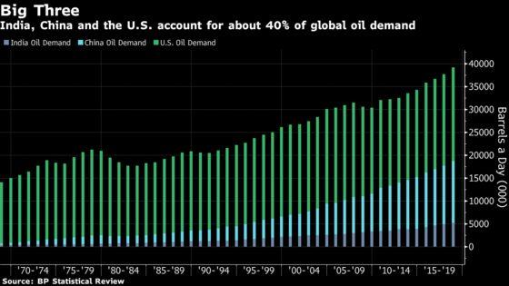 Oil Demand Slumps 70% in India as Third-Biggest Buyer Shuts Down