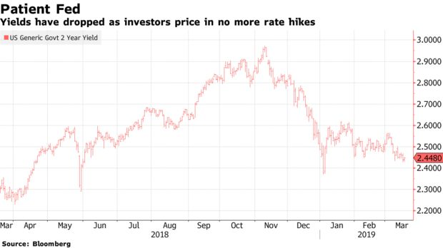Yields have dropped as investors price in no more rate hikes