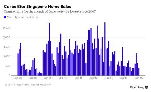 Curbs Bite Singapore Home Sales