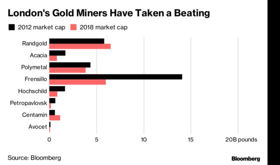 London's Streets No Longer Paved With Gold as Miners Struggle