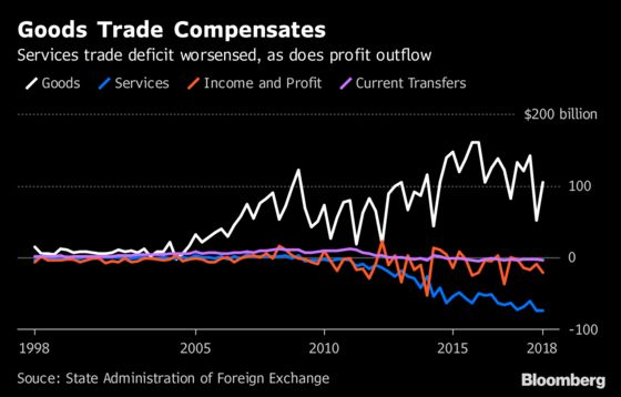 China's Current Account Returns to Surplus on Trade Rebound
