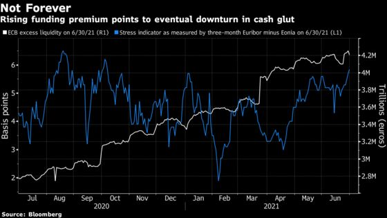 Europe's Money Markets Prepare for World Without Unlimited Cash