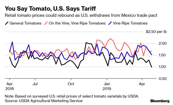 U.S. Snubbing Mexican Tomato Pact Could Bring Rising Prices
