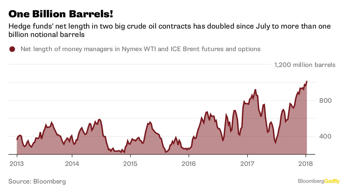 United States oil output is booming and seen outpacing Saudis, Russia