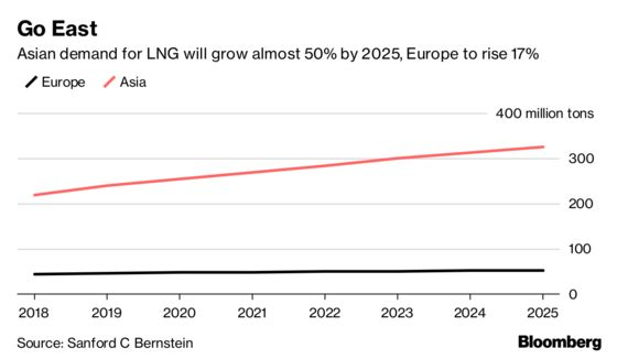 Pesky Supply and Demand Law Hinders Trump's European Gas Dream