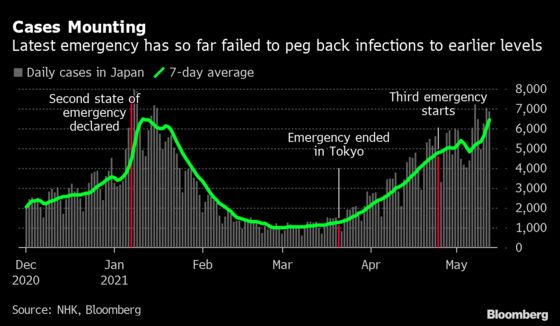Japan Expands Virus State of Emergency Ahead of Olympics
