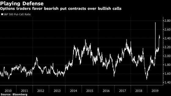 Stock Investors Hedged for a Crisis Risk a New 'Pain Trade'