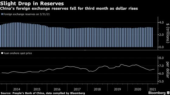 China's Forex Reserves Drop For Third Month As Dollar Rises