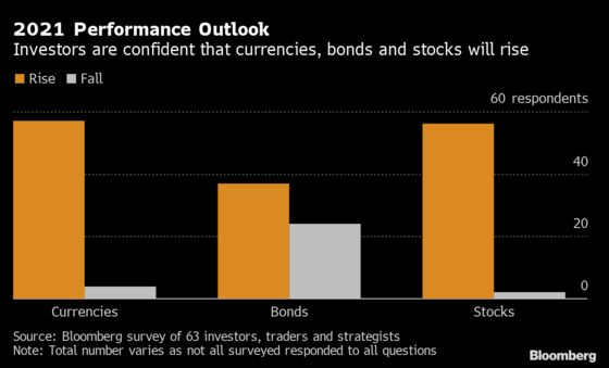 Emerging-Market Investors Predict Rally Will Roll On Into 2021