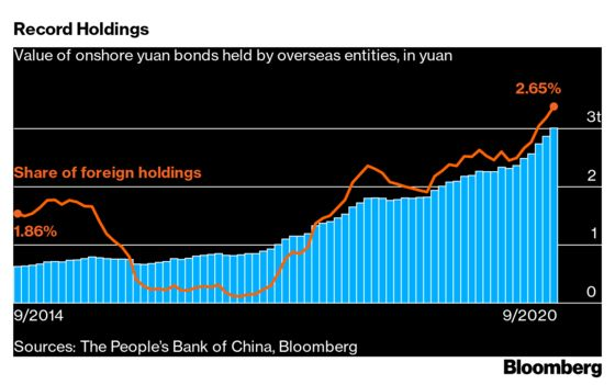 China Opens Its Bond Market—With Unknown Consequences for World