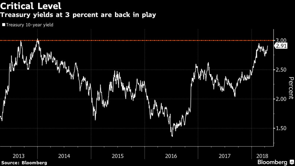 The Daily Prophet: Markets Really Don't Like 3% Bond Yields - Bloomberg
