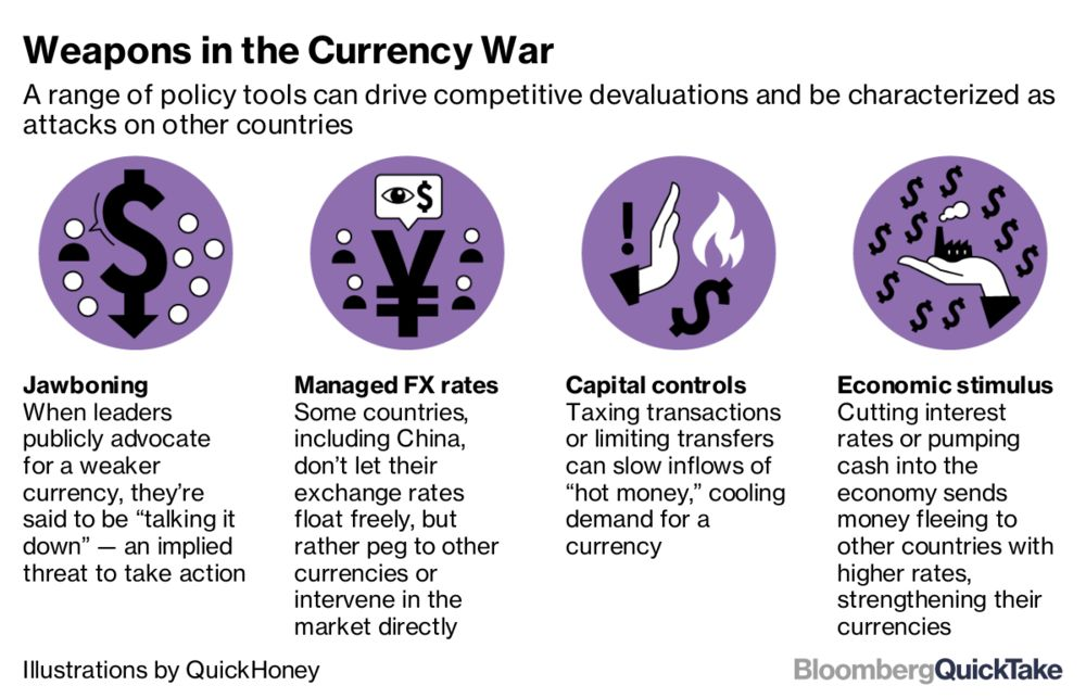 Weapons In The Currency War