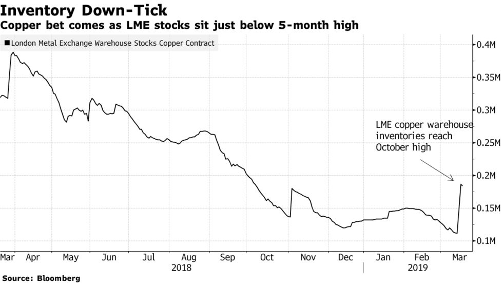 Copper bet comes as LME stocks sit just below 5-month high