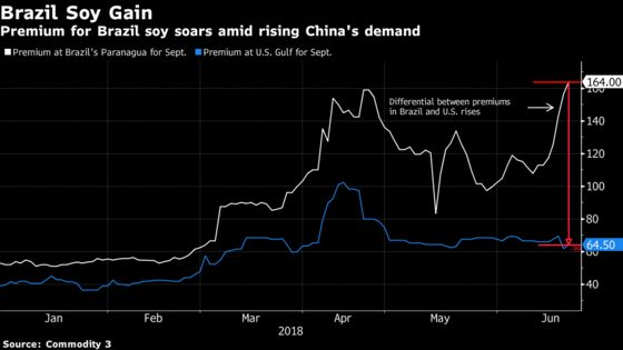 There Are Signs China Soy Buyers Are Already Reacting to Tariffs