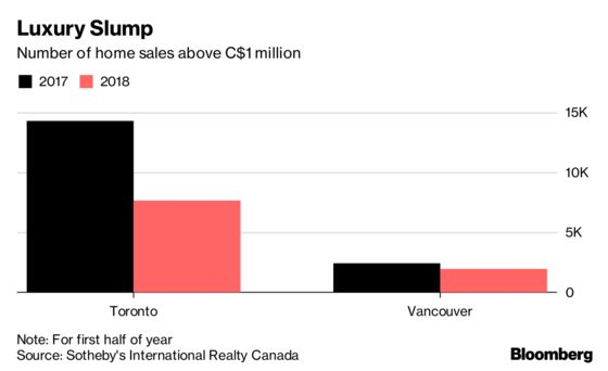 Government Rules Send Luxury-Home Sales Plunging in Toronto and Vancouver