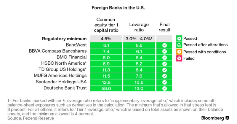 Banks Unleash Surprisingly Big Payouts After Feds Stress Tests - Major banks in usa