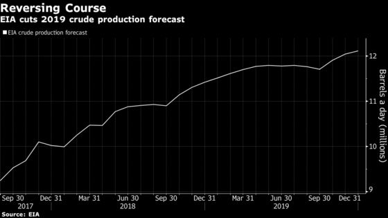 U.S. Cuts Oil Output Outlook With Permian Constraints Threatening