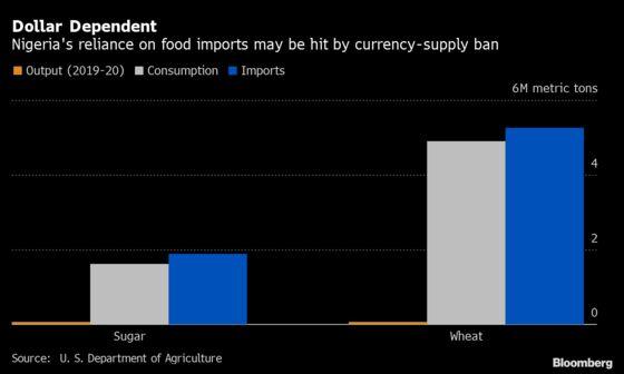 Dollar Ban for Wheat May Add to Nigeria Food Scarcity