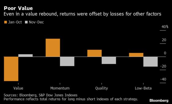 Cliff Asness Says Value Revival Has Become Quant 'Gut Punch'