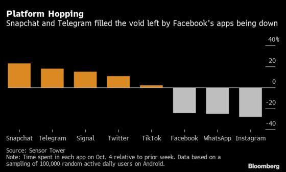 Snapchat Was the Biggest Winner the Day Facebook Went Dark