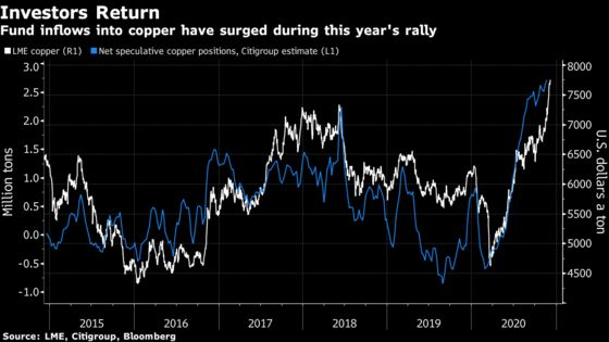 Copper Surges as Macro Investors Bring Metals in From the Cold