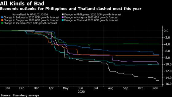 Virus Hits Philippines Outlook Most Across Southeast Asia
