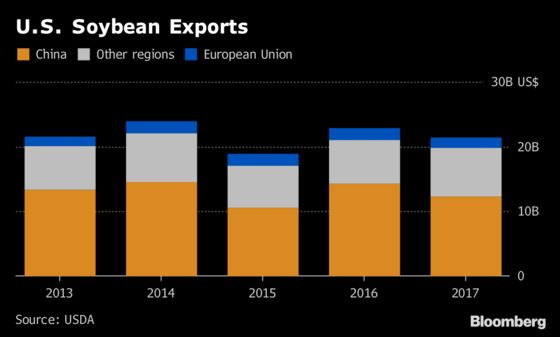 Europe's Vow to Buy More U.S. Soy Won't Make Up for China Losses