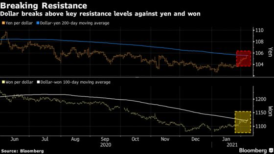 Dollar Morphs Into Risk-On Currency Amid U.S. Growth Hopes