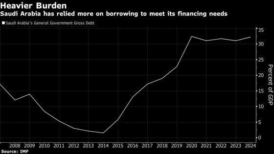 Saudi Arabia Names Former Banker as Sovereign Debt Office's Head